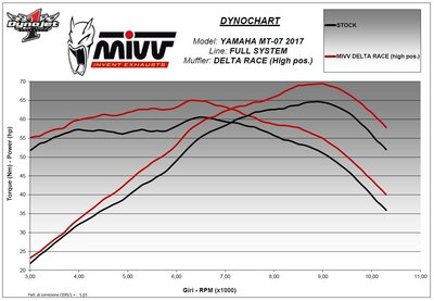 MIVV compleet systeem met Delta Race RVS demper Yamaha MT-07 '14-