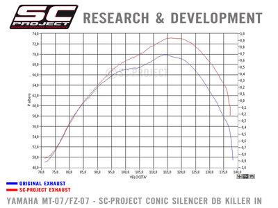SC Project 2-1 volledig uitlaatsysteem MT-07 '13-21